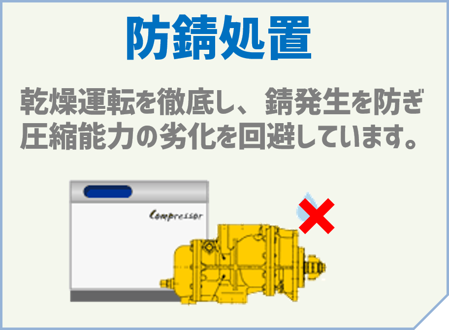 「防錆処置」~乾燥運転を徹底し、錆発生を防ぎ、圧縮能力の劣化を回避しています。