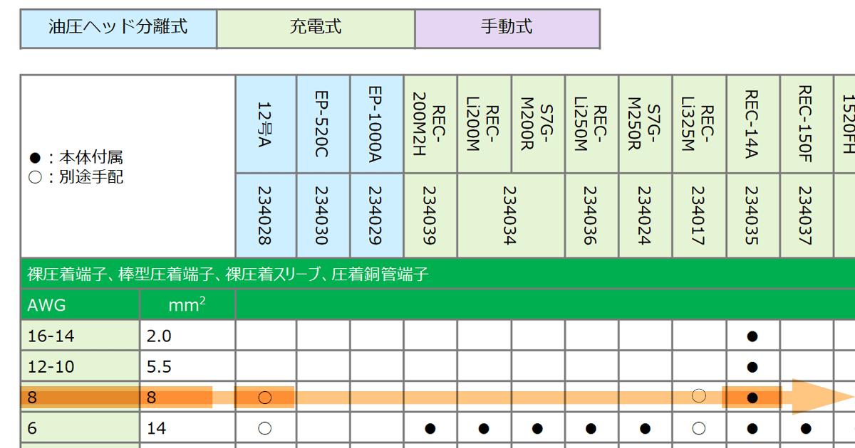電線圧着・圧縮工具適用区分表