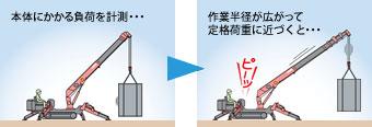 ミニクローラークレーン カニクレーン 過負荷警報装置